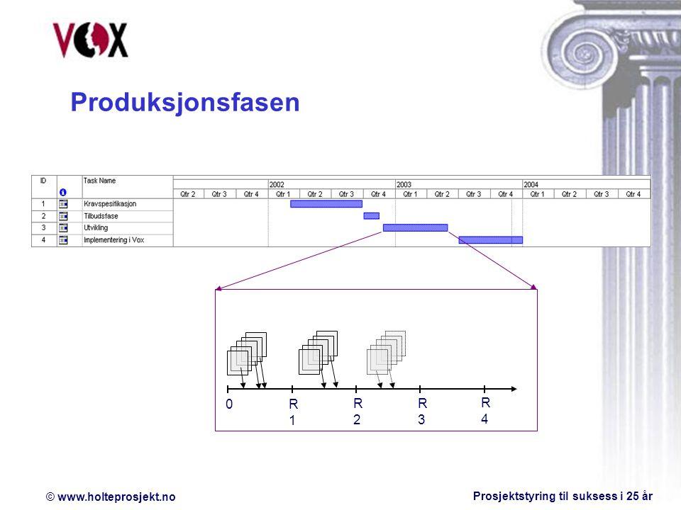Produksjonsfasen R1 R2 R3 R4