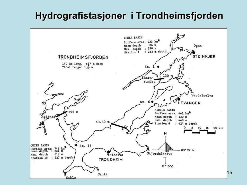 Hydrografistasjoner i Trondheimsfjorden