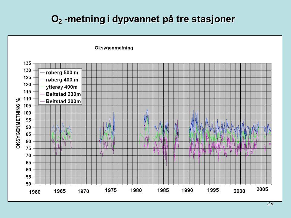 O2 -metning i dypvannet på tre stasjoner