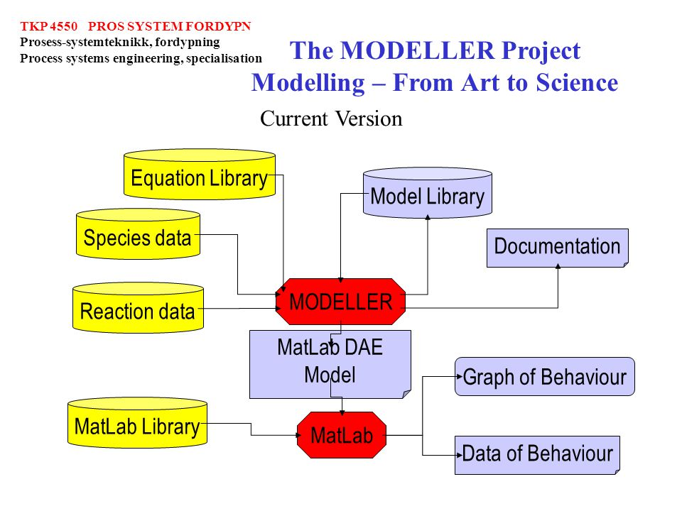 The MODELLER Project Modelling – From Art to Science
