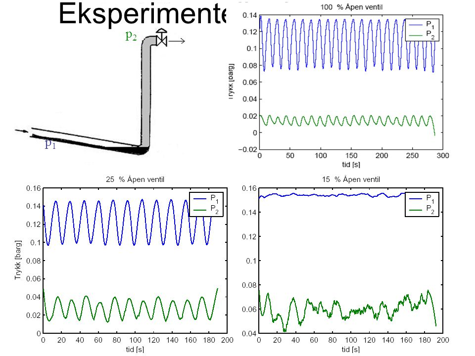 Eksperimentelle data p1 p2 09.12.2003