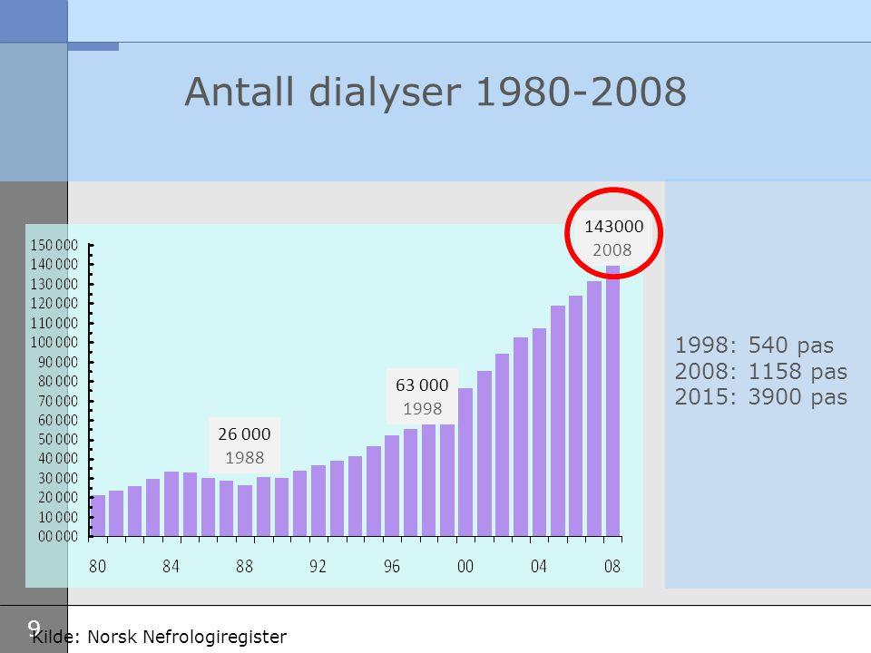 Antall dialyser 1980-2008 1998: 540 pas 2008: 1158 pas 2015: 3900 pas