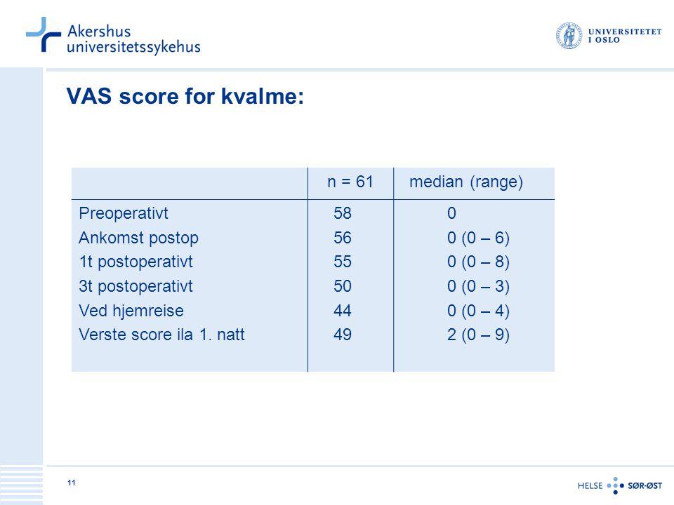 VAS score for kvalme: n = 61 median (range) Preoperativt