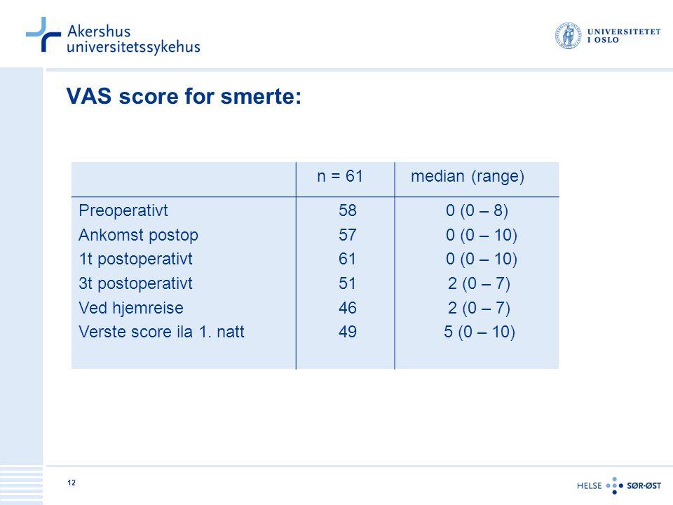 VAS score for smerte: n = 61 median (range) Preoperativt