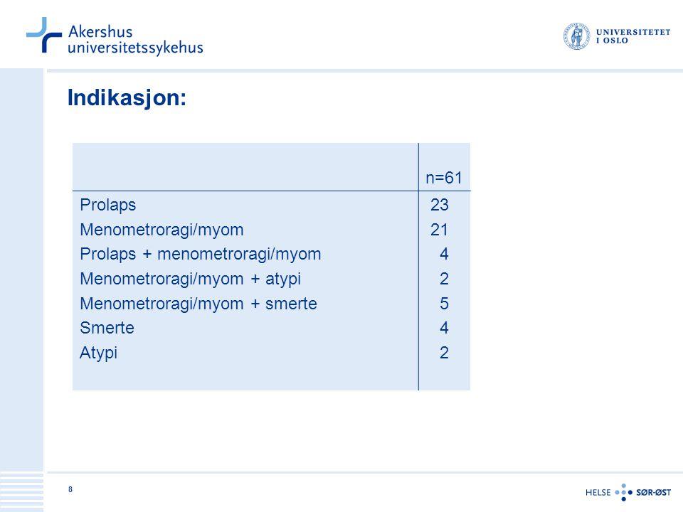 Indikasjon: n=61 Prolaps Menometroragi/myom