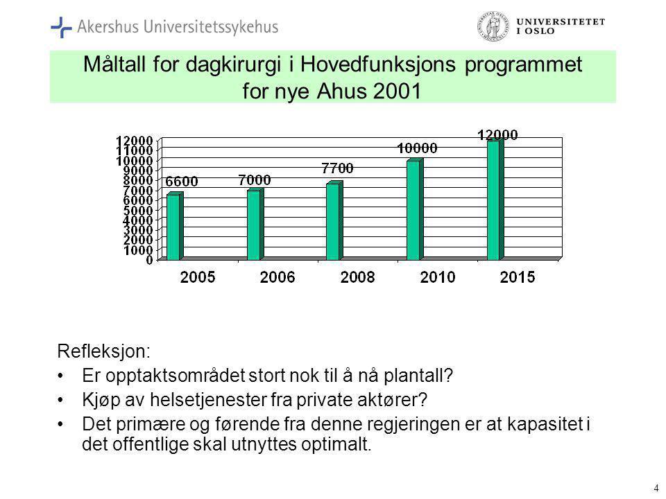 Måltall for dagkirurgi i Hovedfunksjons programmet for nye Ahus 2001