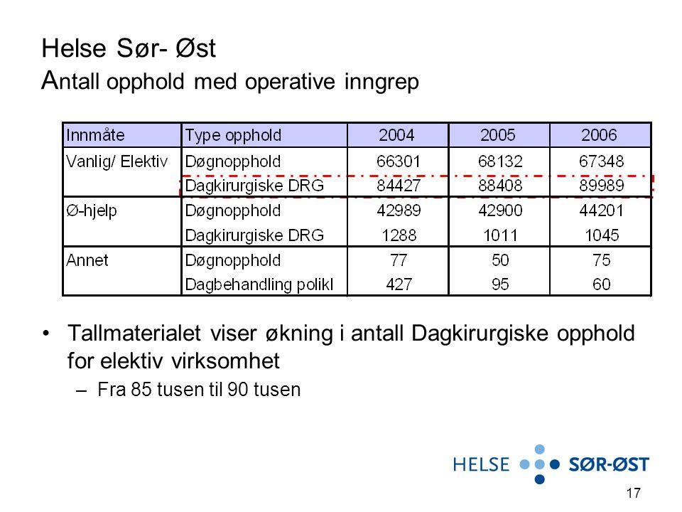 Helse Sør- Øst Antall opphold med operative inngrep