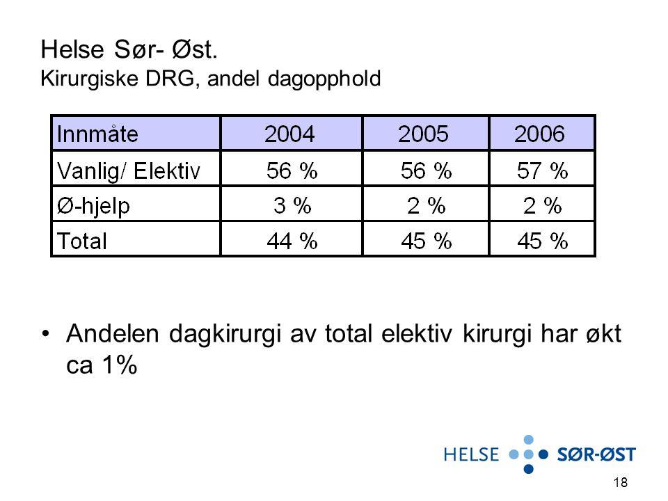 Helse Sør- Øst. Kirurgiske DRG, andel dagopphold