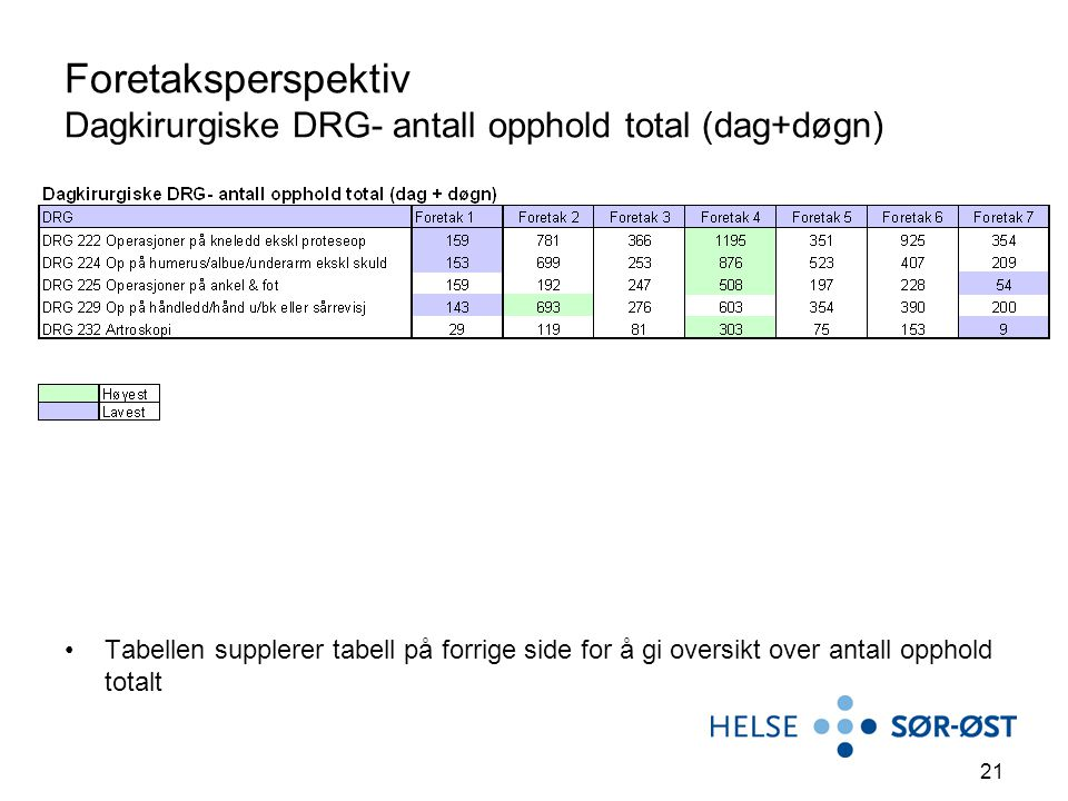 Foretaksperspektiv Dagkirurgiske DRG- antall opphold total (dag+døgn)