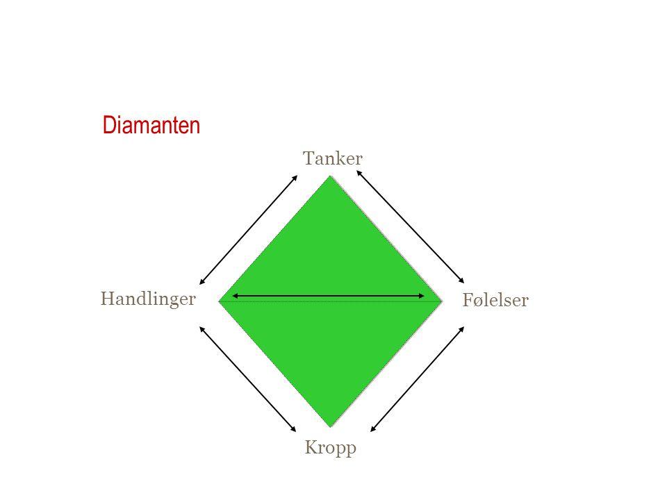 Diamanten Tanker . Handlinger Følelser Kropp