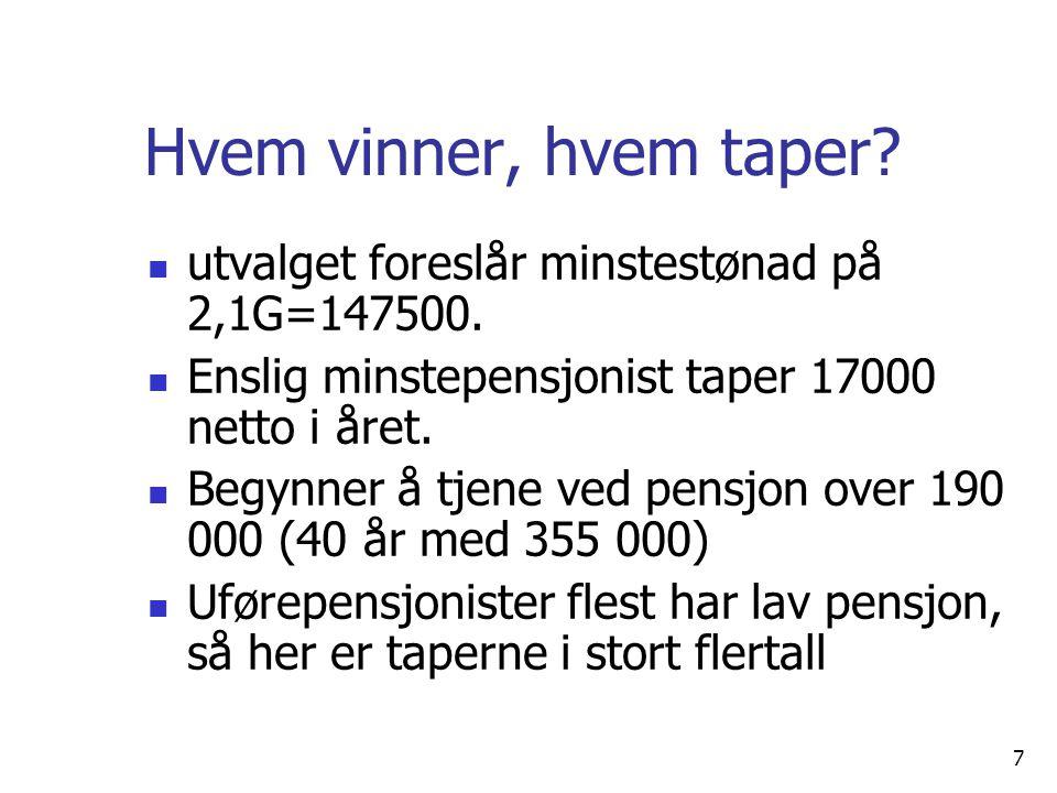 Hvem vinner, hvem taper utvalget foreslår minstestønad på 2,1G=147500. Enslig minstepensjonist taper 17000 netto i året.