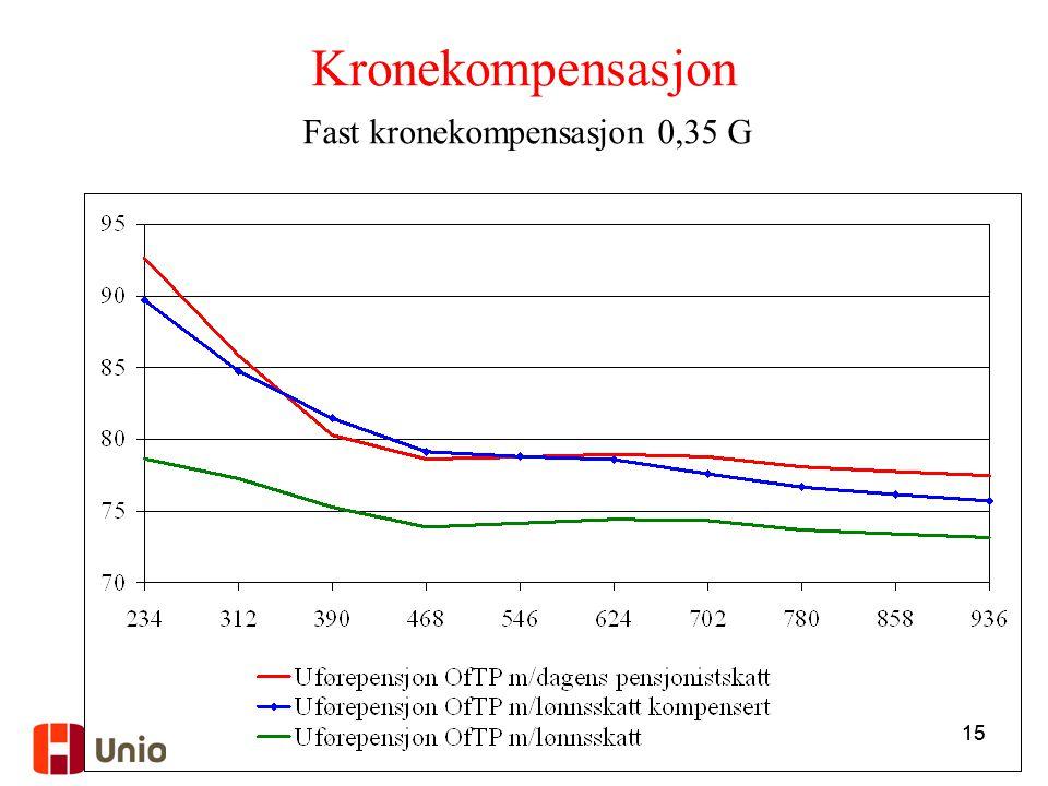 Fast kronekompensasjon 0,35 G