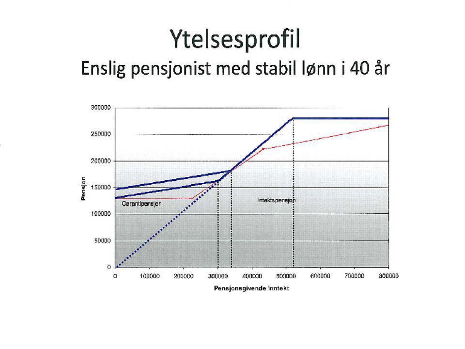 Ytelsesprofil Enslig pensjonist med stabil lønn i 40 år
