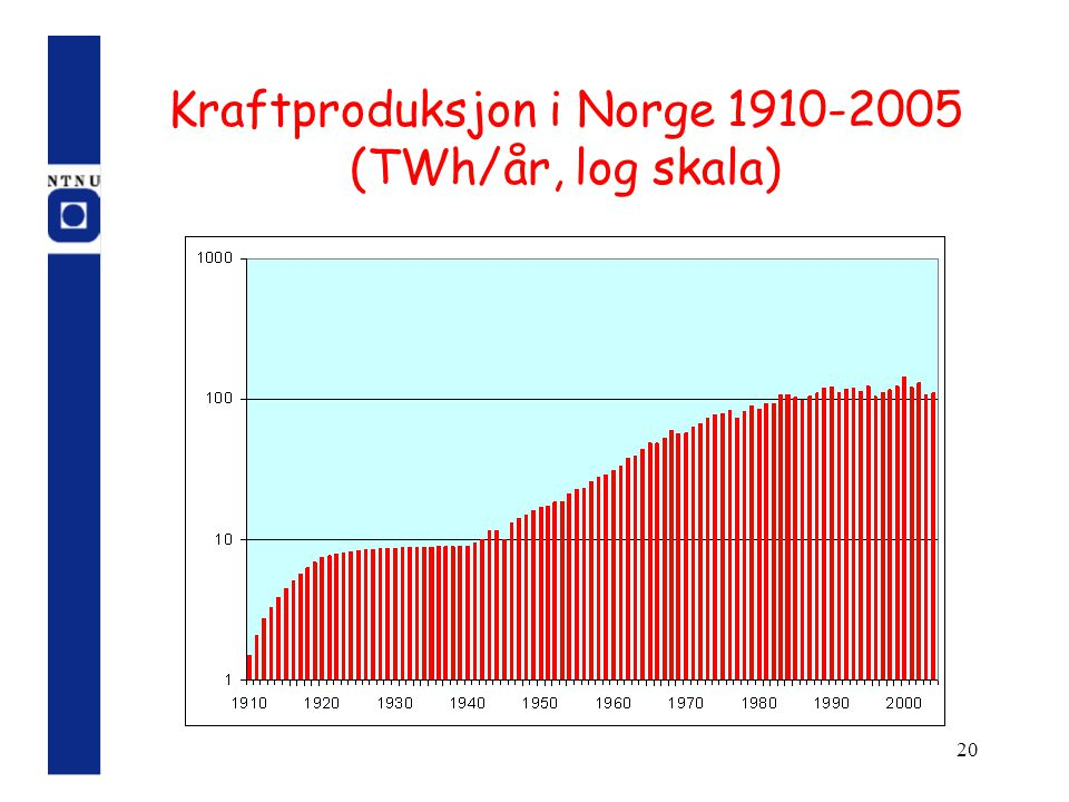 Kraftproduksjon i Norge 1910-2005 (TWh/år, log skala)