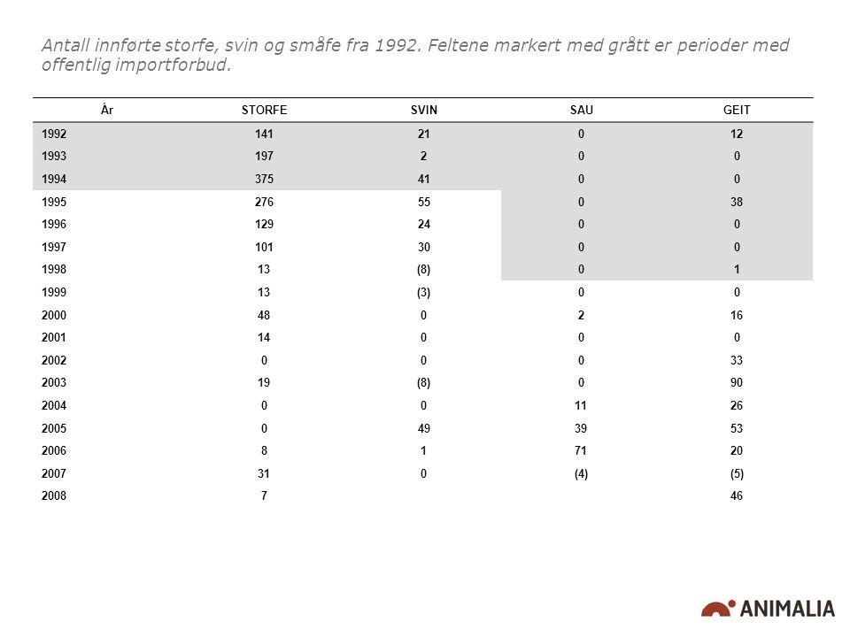 Antall innførte storfe, svin og småfe fra 1992