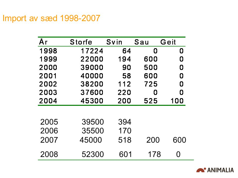 Import av sæd 1998-2007 2006 35500 170. 2005 39500 394. 45000 518 200 600.