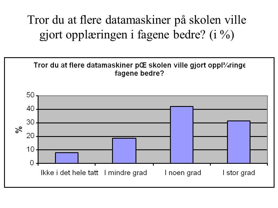 Tror du at flere datamaskiner på skolen ville gjort opplæringen i fagene bedre (i %)