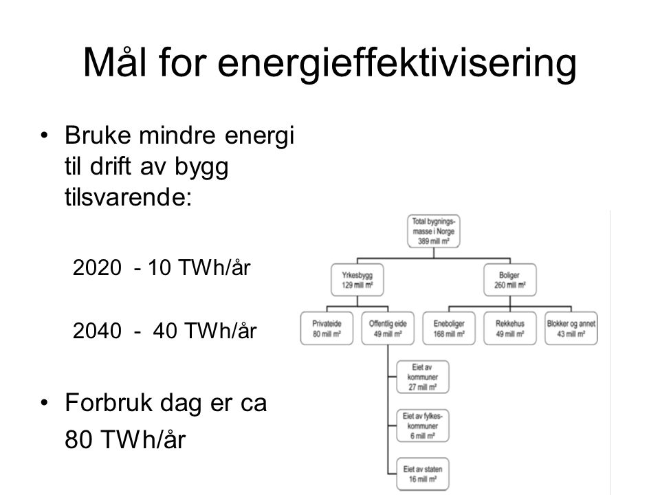 Mål for energieffektivisering