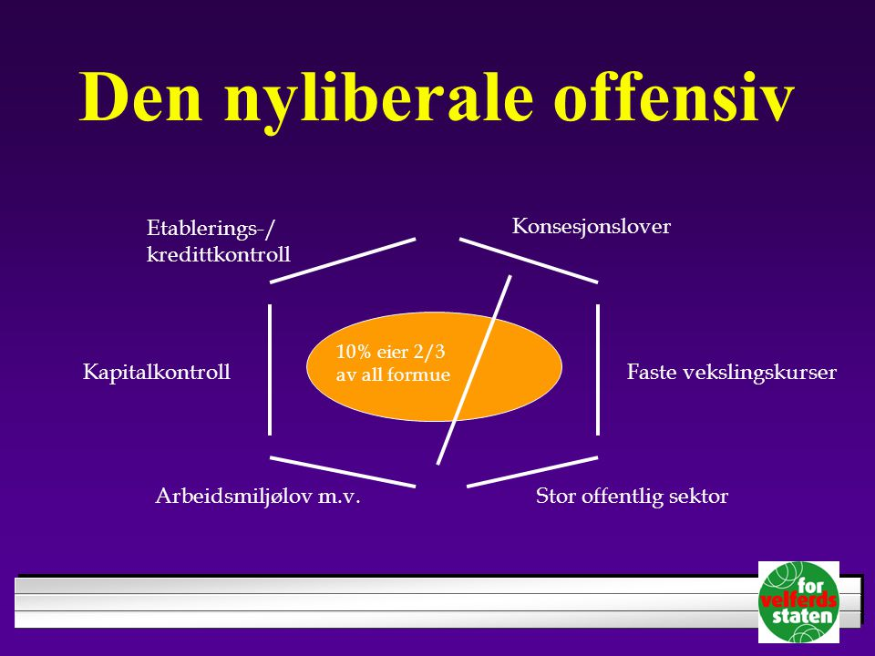 Den nyliberale offensiv