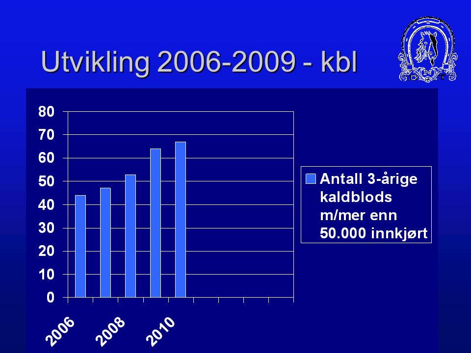 Utvikling 2006-2009 - kbl