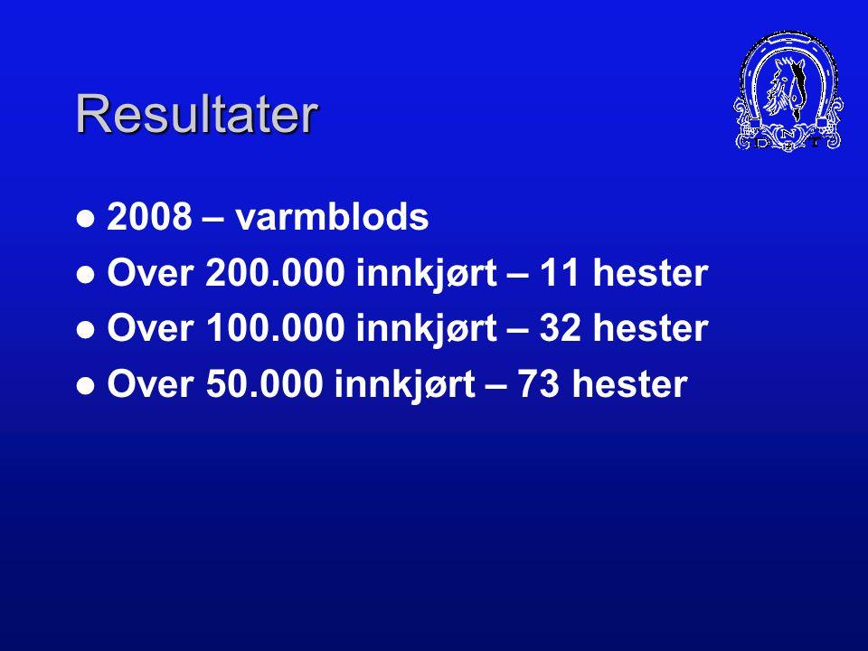 Resultater 2008 – varmblods Over 200.000 innkjørt – 11 hester