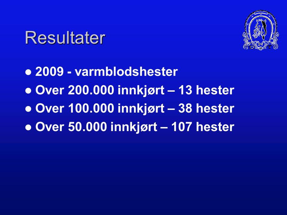 Resultater 2009 - varmblodshester Over 200.000 innkjørt – 13 hester