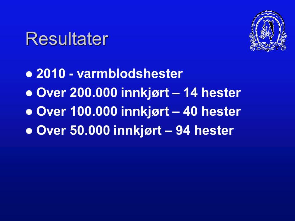 Resultater 2010 - varmblodshester Over 200.000 innkjørt – 14 hester