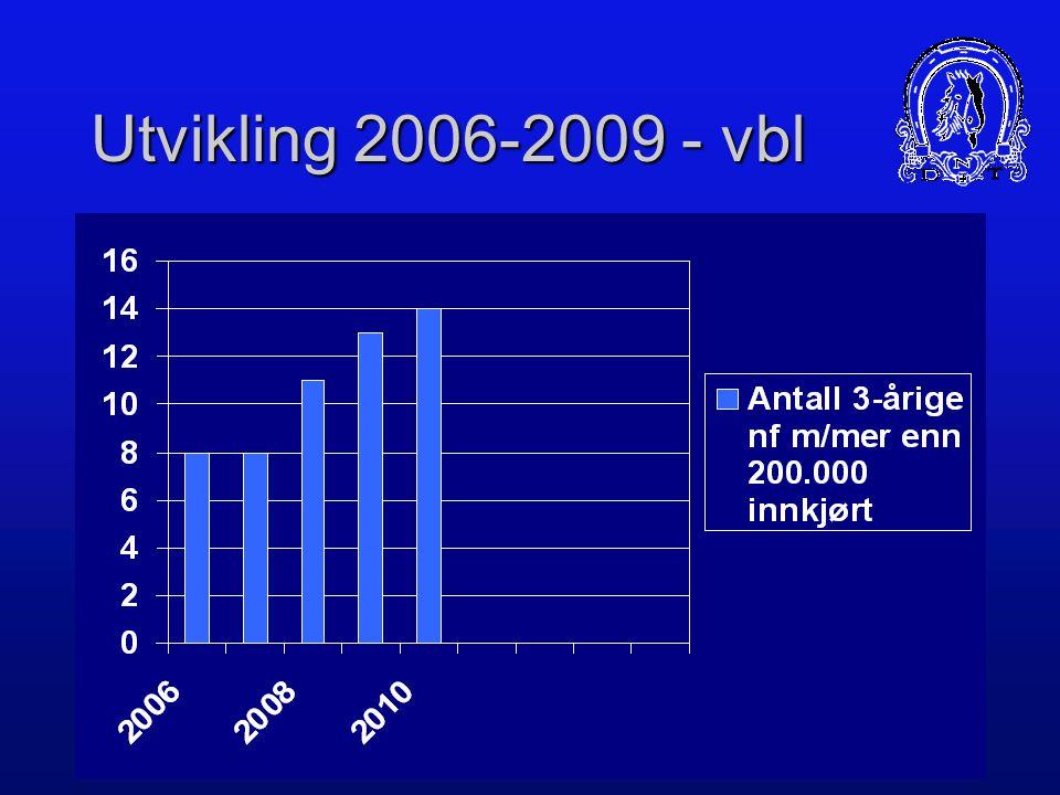 Utvikling 2006-2009 - vbl