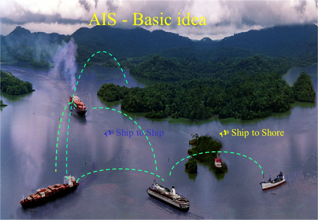 AIS - Basic idea Ship to Ship Ship to Shore