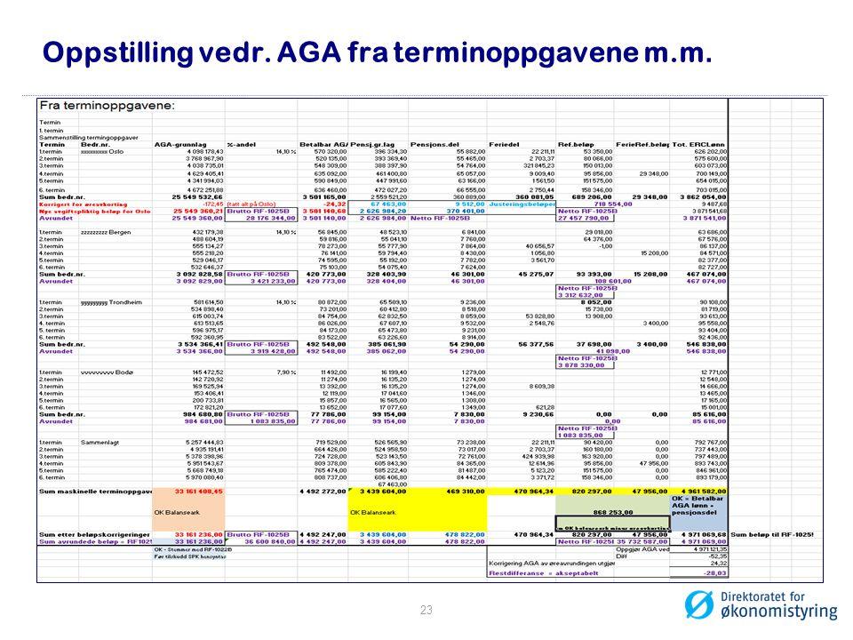 Oppstilling vedr. AGA fra terminoppgavene m.m.