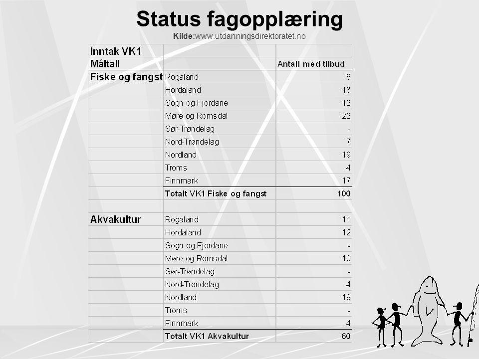 Status fagopplæring Kilde:www.utdanningsdirektoratet.no