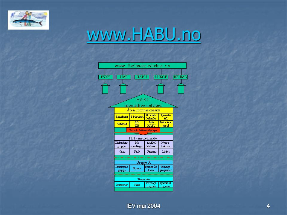 www.HABU.no IEV mai 2004