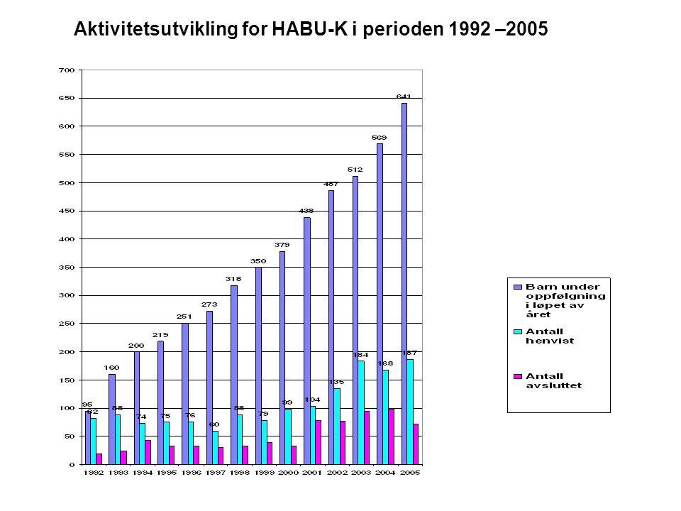 Aktivitetsutvikling for HABU-K i perioden 1992 –2005