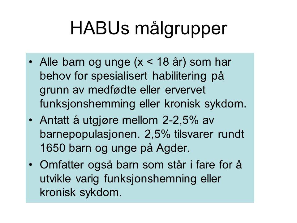 HABUs målgrupper