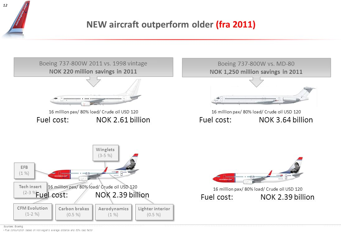 NEW aircraft outperform older (fra 2011)