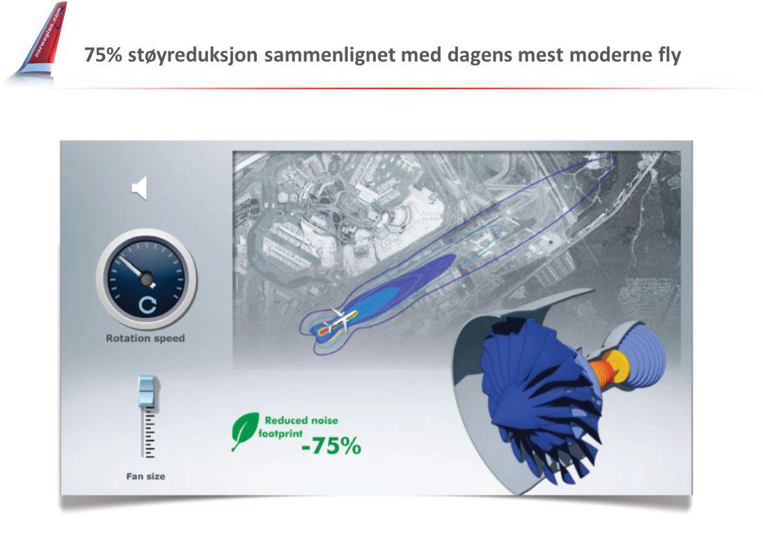 75% støyreduksjon sammenlignet med dagens mest moderne fly
