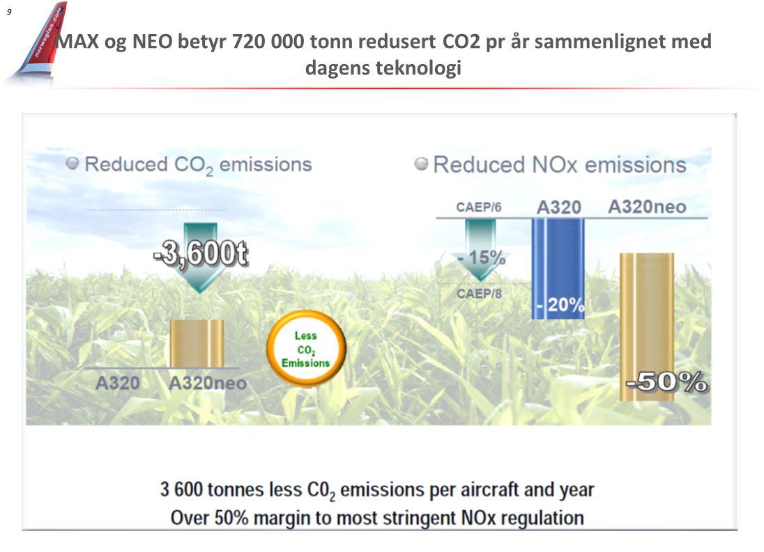 MAX og NEO betyr 720 000 tonn redusert CO2 pr år sammenlignet med dagens teknologi
