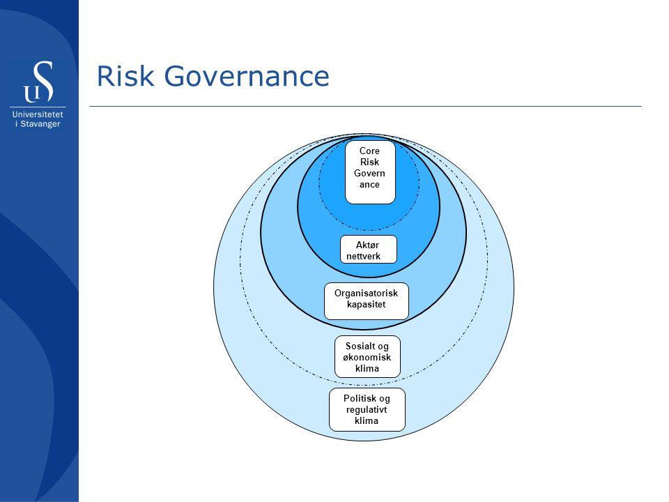 Risk Governance Core Risk Governance Aktør nettverk