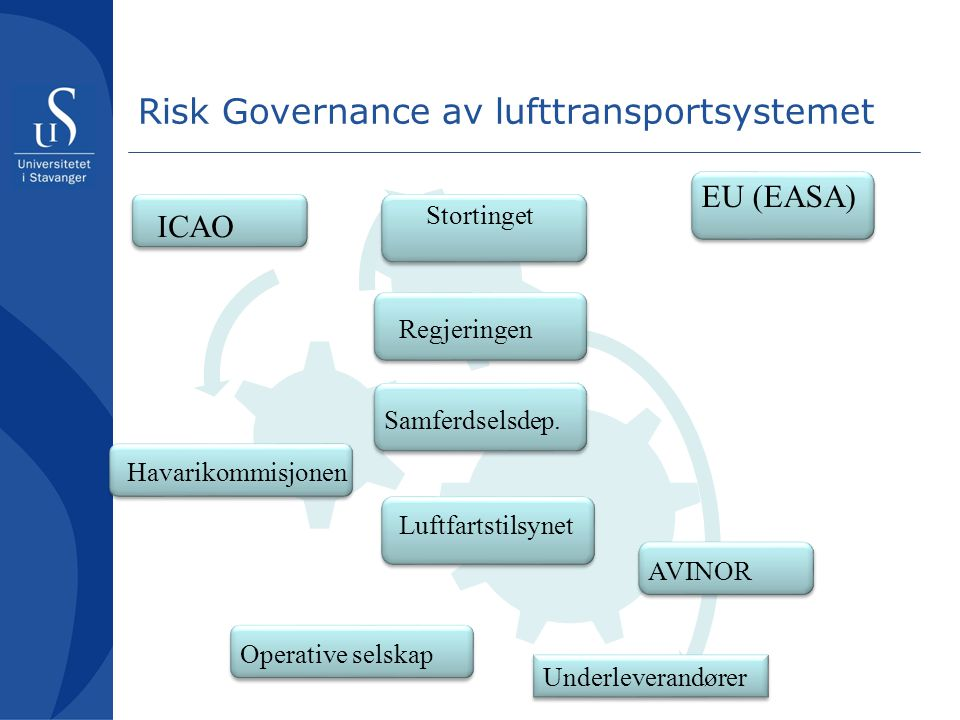 Risk Governance av lufttransportsystemet