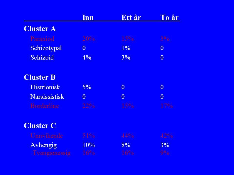 Inn Ett år To år Cluster A Cluster B Cluster C Paraniod 20% 15% 3%
