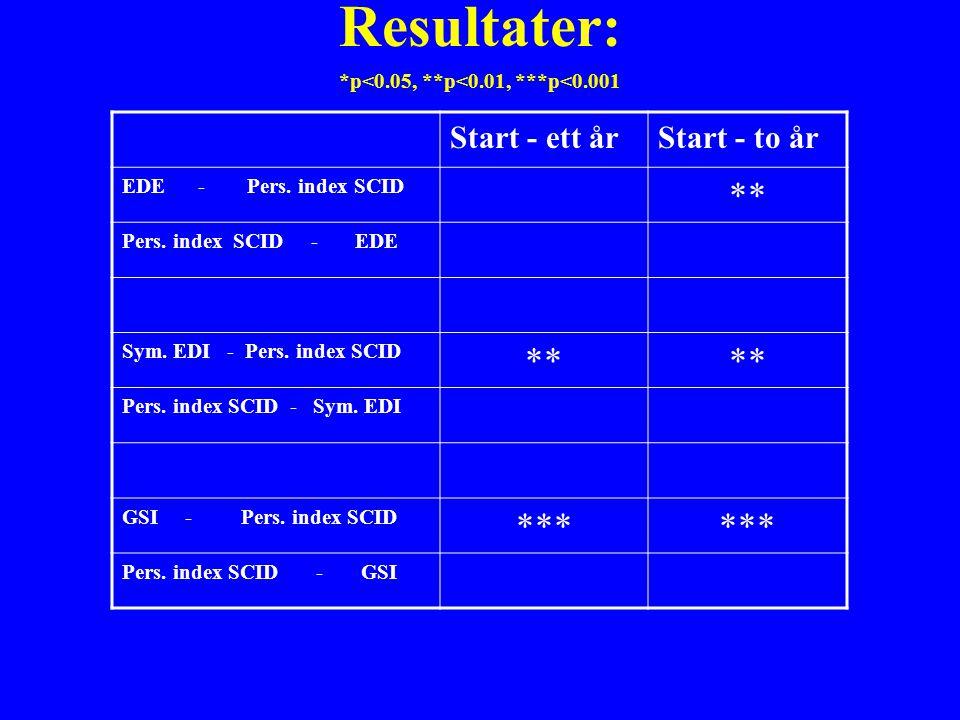 Resultater: *p<0.05, **p<0.01, ***p<0.001