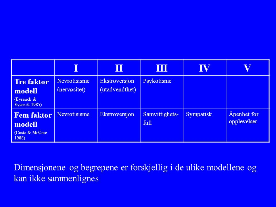 I II. III. IV. V. Tre faktor modell. (Eysenck & Eysenck 1985) Nevrotisisme. (nervøsitet) Ekstroversjon.