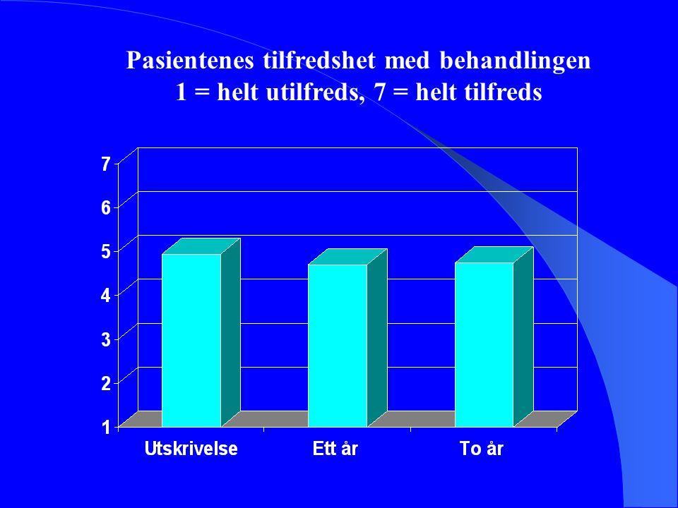 Pasientenes tilfredshet med behandlingen