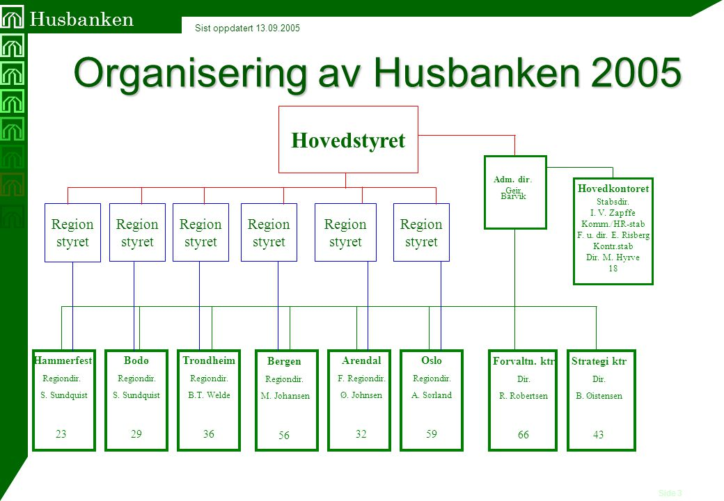 Organisering av Husbanken 2005