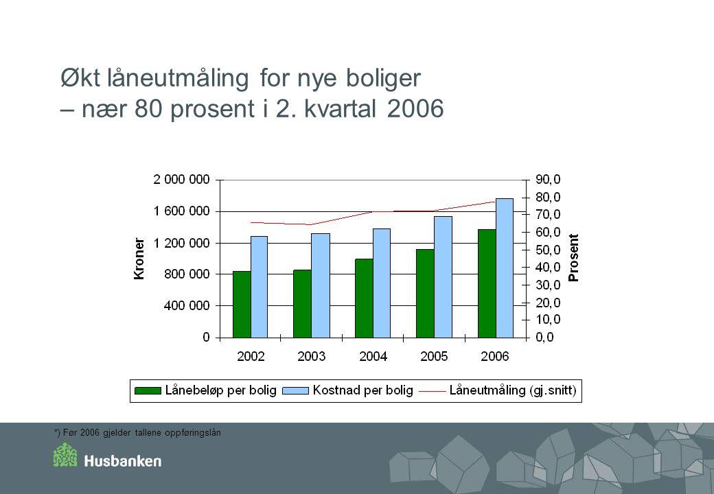 Økt låneutmåling for nye boliger – nær 80 prosent i 2. kvartal 2006