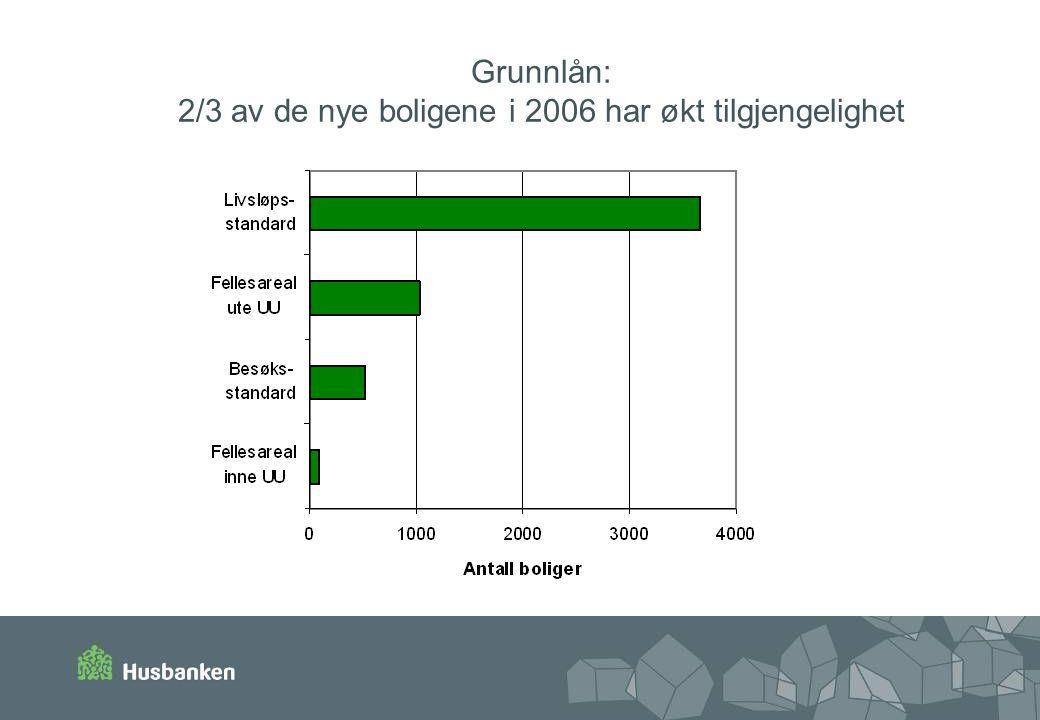 Grunnlån: 2/3 av de nye boligene i 2006 har økt tilgjengelighet