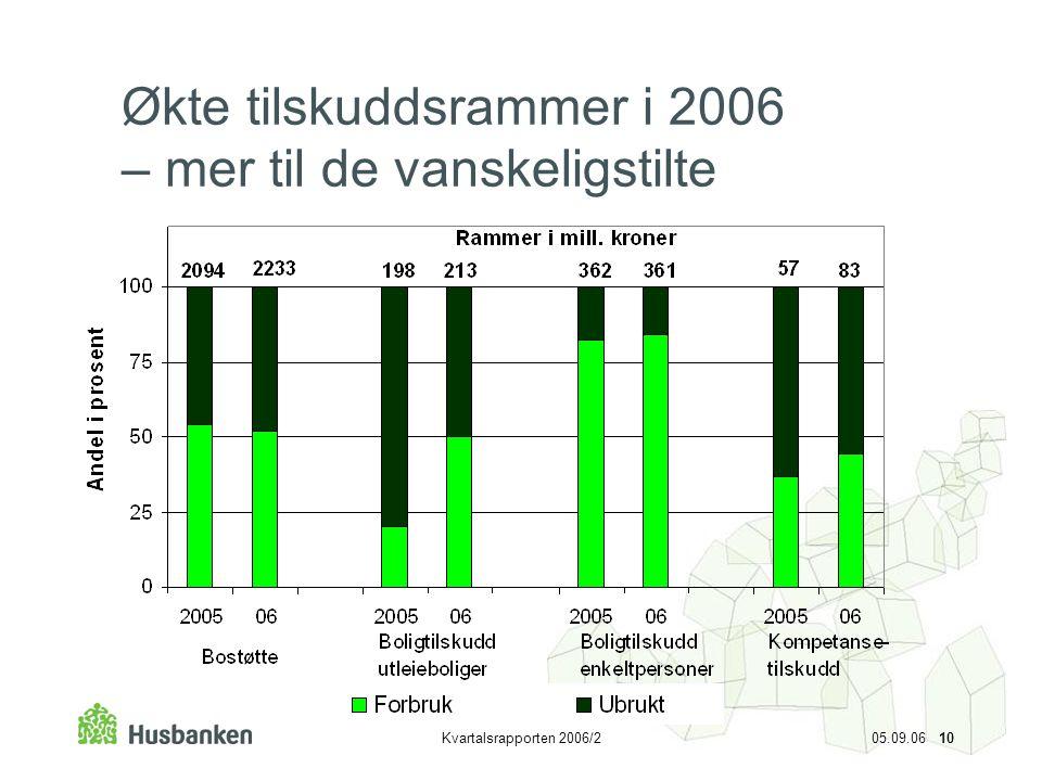 Økte tilskuddsrammer i 2006 – mer til de vanskeligstilte