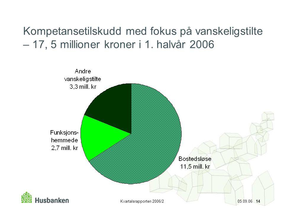 Kompetansetilskudd med fokus på vanskeligstilte – 17, 5 millioner kroner i 1. halvår 2006