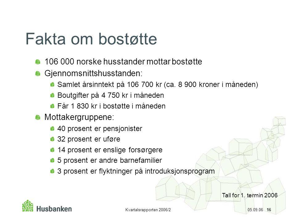 Fakta om bostøtte 106 000 norske husstander mottar bostøtte
