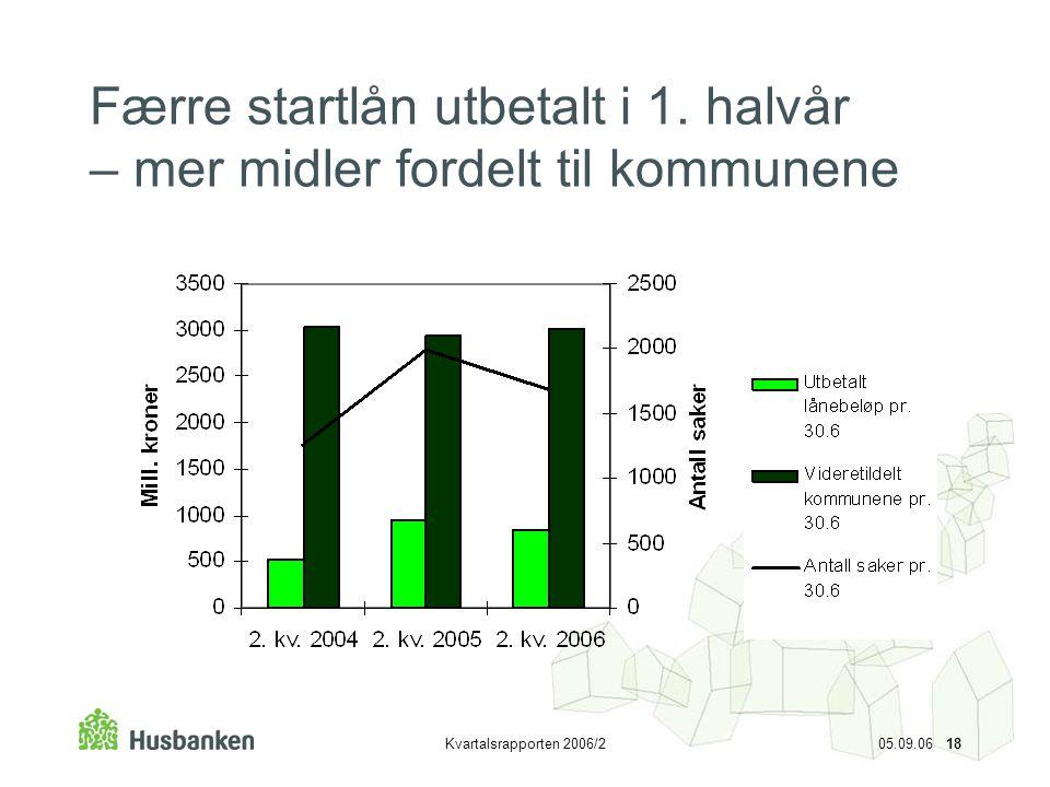 Færre startlån utbetalt i 1. halvår – mer midler fordelt til kommunene